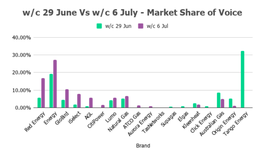 Source: BigDatr, Movers & Shakers data, w/c 29 June and w/c 6 July