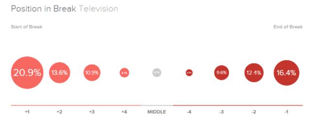 Insert Image of Position in break TV