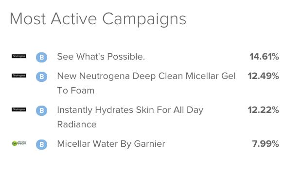Insert Image of Most Active Campaign Neutrogena vs. Garnier