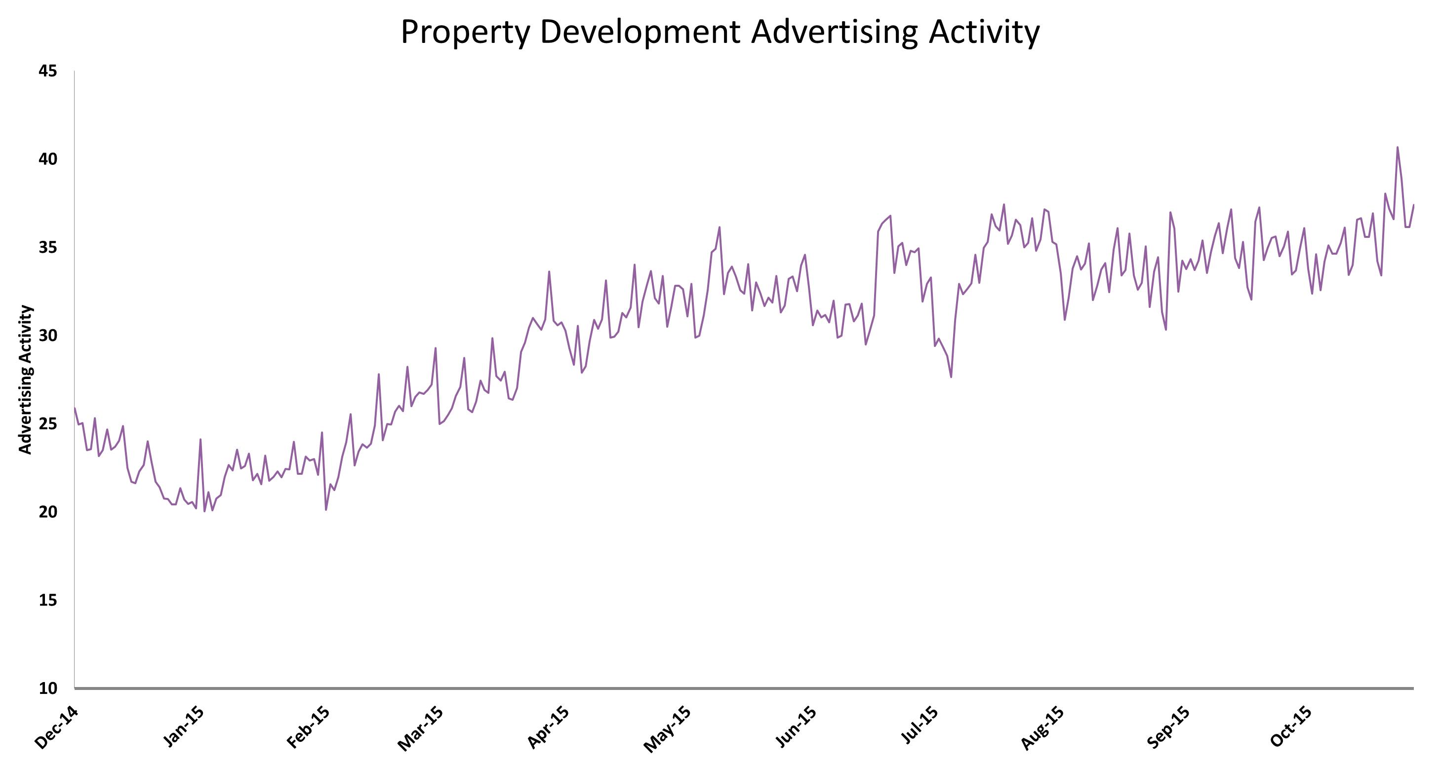 Property Development Advertising Activity