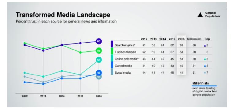 Image of Transformed Media Landscape