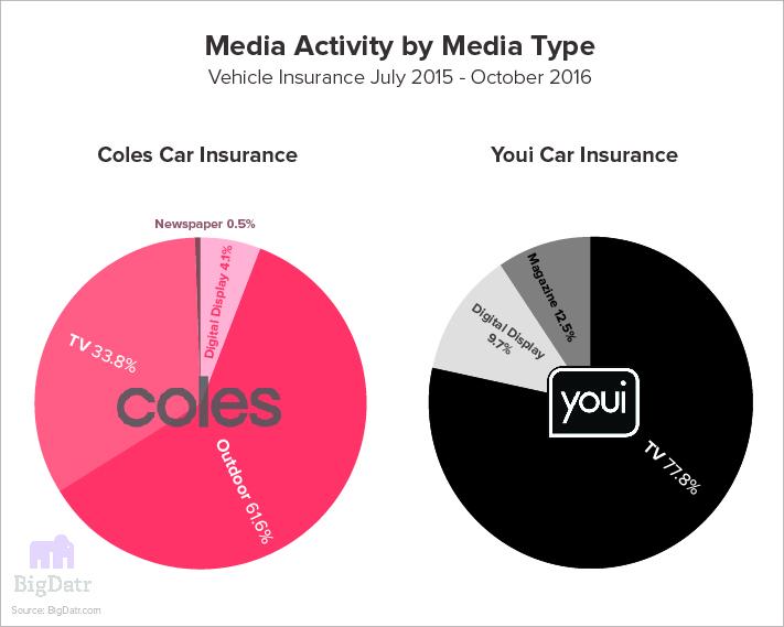 Image of Coles V Youi Media Breakdown