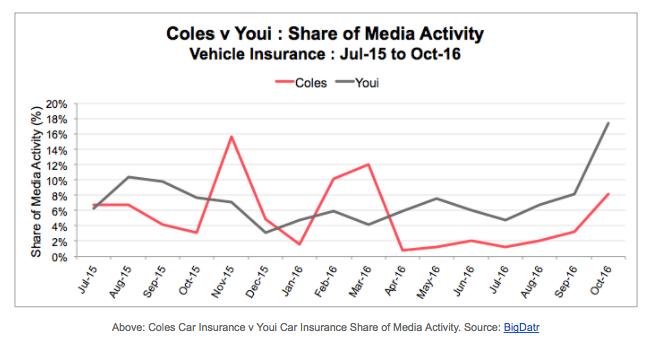 Share of Media Activity Vehicle Insurance