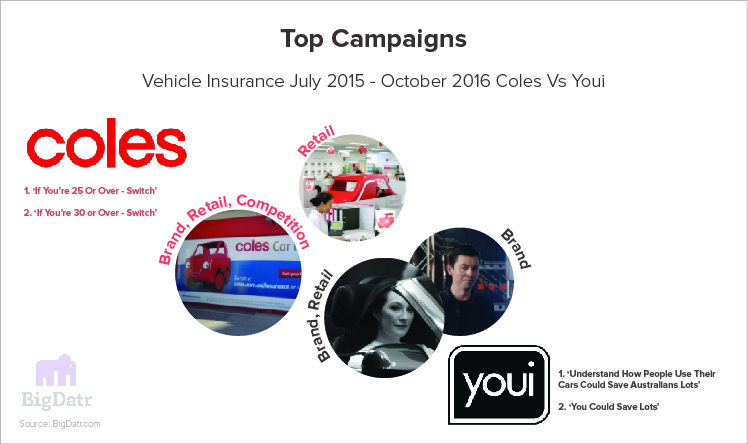 Image of Top Campaigns