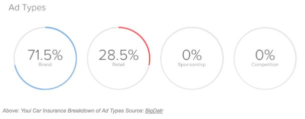 Insert Image of Youi Car Insurance Breakdwon of Ad Types